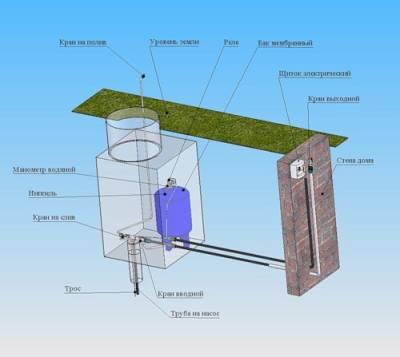 схема установки насоса на даче.